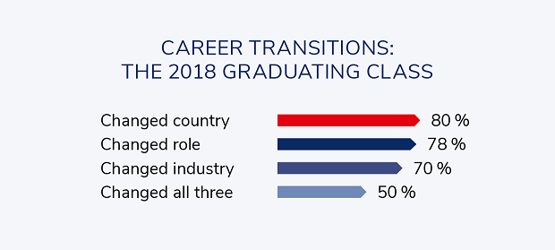 Career Transitions MBA2018