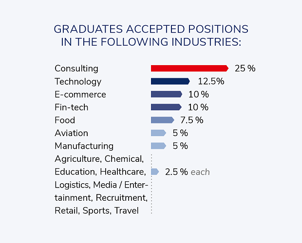 Industries MBA2018